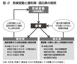 図2 気候変動と緩和策・適応策の関係