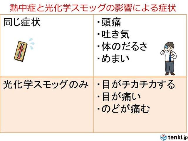 光化学 スモッグ 埼玉