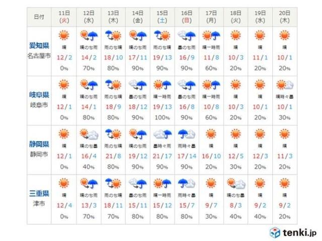 東海 11日は貴重な晴天 - コラム - 緑のgoo