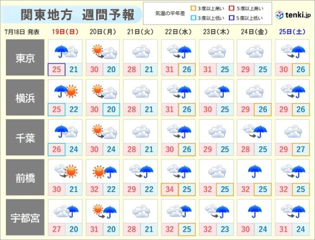 いつ 関東 梅雨 明け