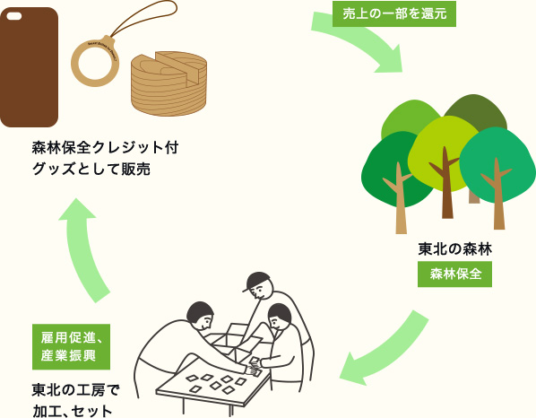 Smart Action for Forestのしくみ