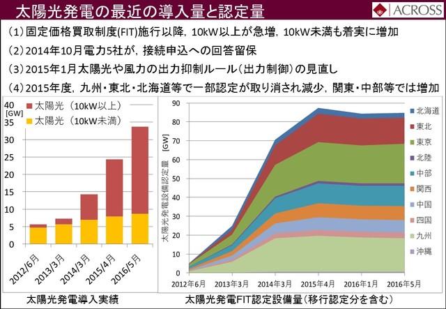 太陽光発電の最近の導入量と認定量