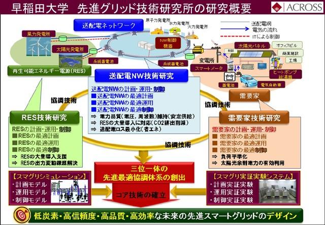 早稲田大学先進グリット技術研究所の研究概要