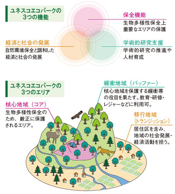 9.ユネスコパーク3つの機能