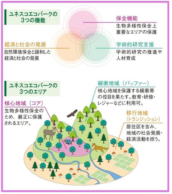 エコパークエリア図11 700
