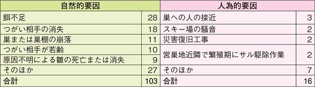 640 表1_激減するイヌワシ_table1