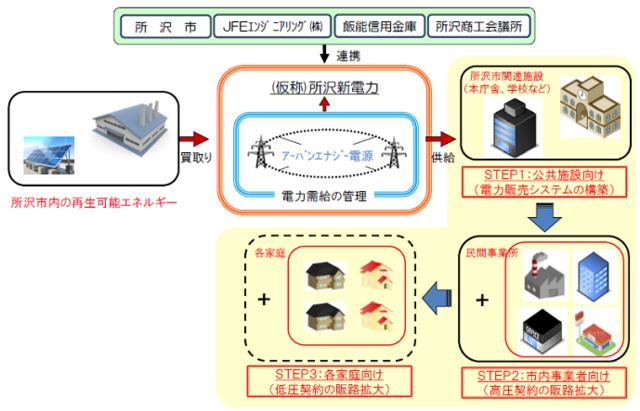 所沢市とJFEエンジなど、地域新電力事業での包括連携協定式を開催