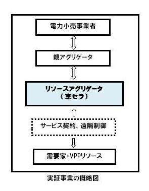 京セラ バーチャルパワープラントの構築実証事業へ参画