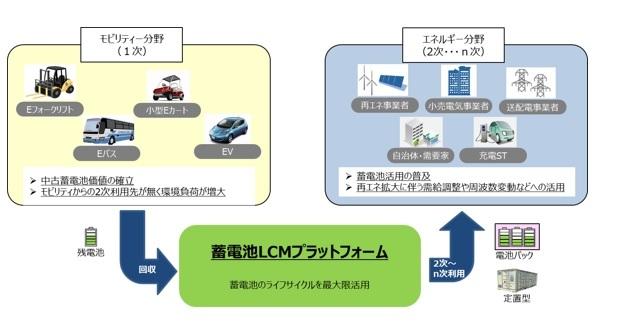 東電PG、リチウムイオン電池の二次利用を実現