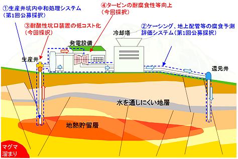 NEDO、地熱発電で未利用だった酸性熱水活用を目指す技術開発2テーマを採択