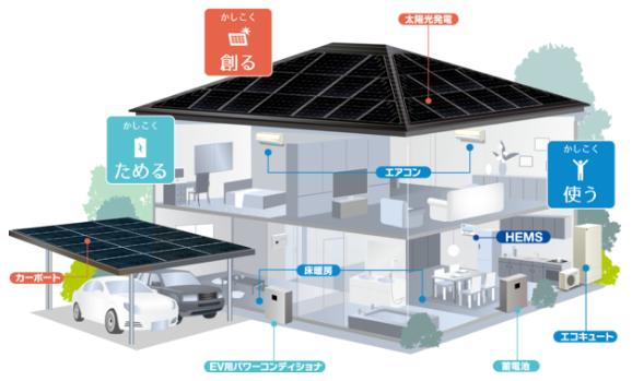エスイーエム・ダイキン、ZEHシステム「SEMD・ZEH」を来年4月に発売