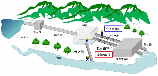 関西電力、水力発電所の鉄管点検サービスに参入
