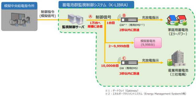 関西電力ら、1万台規模の蓄電池制御試験を実施