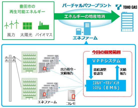 東邦ガスとアイシン精機、豊田市VPPプロジェクトに参画し実証を開始