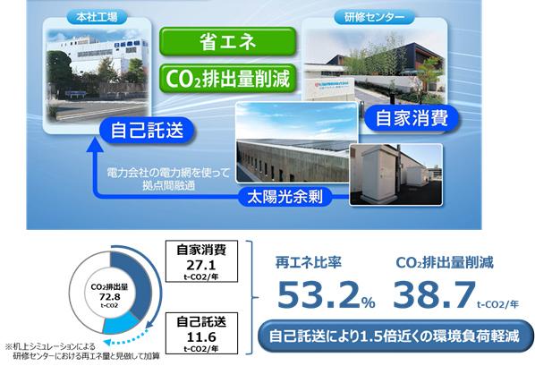 日新電機 スマート電力供給システム実証開始