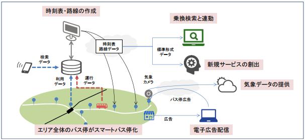 みちのりHDなど、会津若松市内で国内初の次世代スマートバス停実証実験を開始