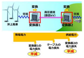 三菱電機、洋上風力発電での長距離・大容量送電の高効率化に貢献