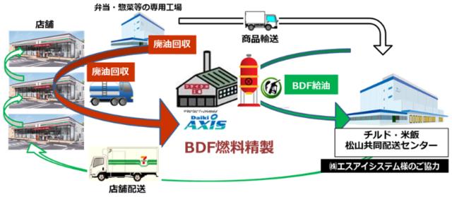 セブン‐イレブン、愛媛県内店舗での使用済み食用油を燃料化し配送車両に使用