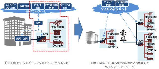 竹中工務店と日立製作所、「I.SEM」展開目的で協業契約を締結