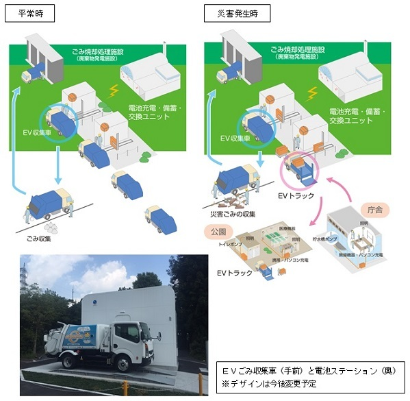 JFEエンジニアリング、日本初のごみ収集システムを受注