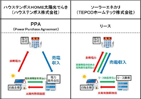 "YKK AP、""初期費用ゼロの太陽光発電システム設置モデル""の提案を開始"