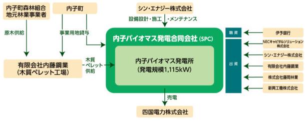シン・エナジー、愛媛県内子町で地産地消型のバイオマス発電所が10月末に竣工