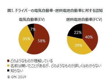 GfK Japan、EVとFCVに関する消費者調査を実施