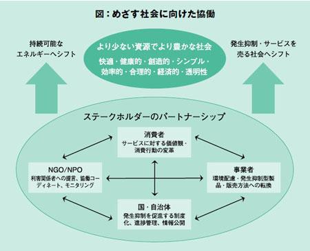 図:めざす社会に向けた協働