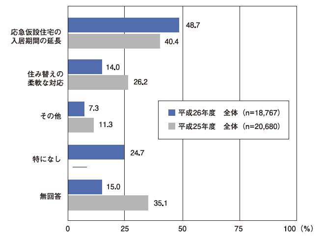 図1:避難者の意向調査:住宅に関する要望