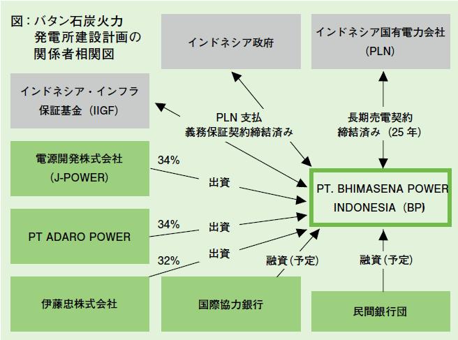 バダン石炭火力発電所建設計画の関係者相関図
