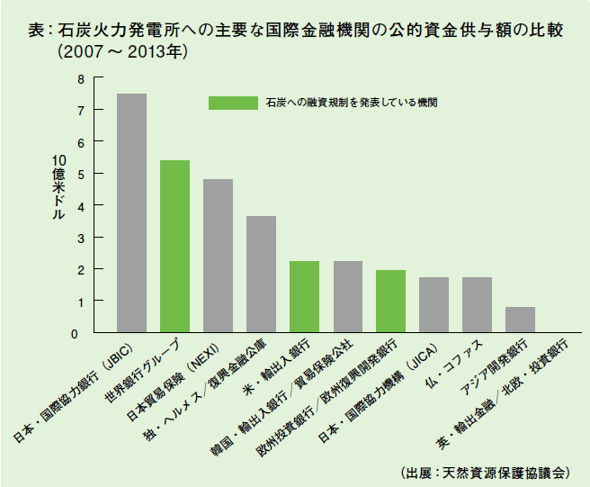 石炭火力発電所への主要な国際金融機関の公的資金供与額の比較(2007~2013年)