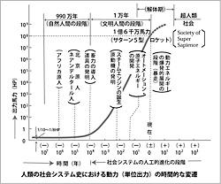 人類の社会システム史における動力(単位出力)の時間的な変遷